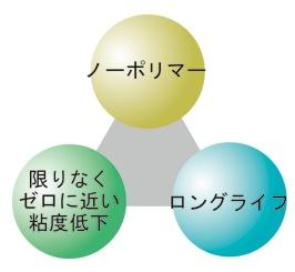 ASH concept